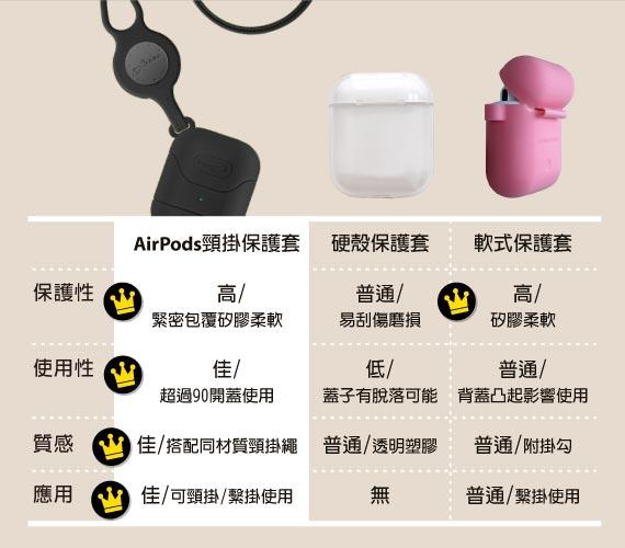產品比較 - AirPods頸掛保護套優勢